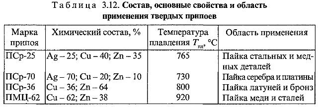 Припой ПОС 40