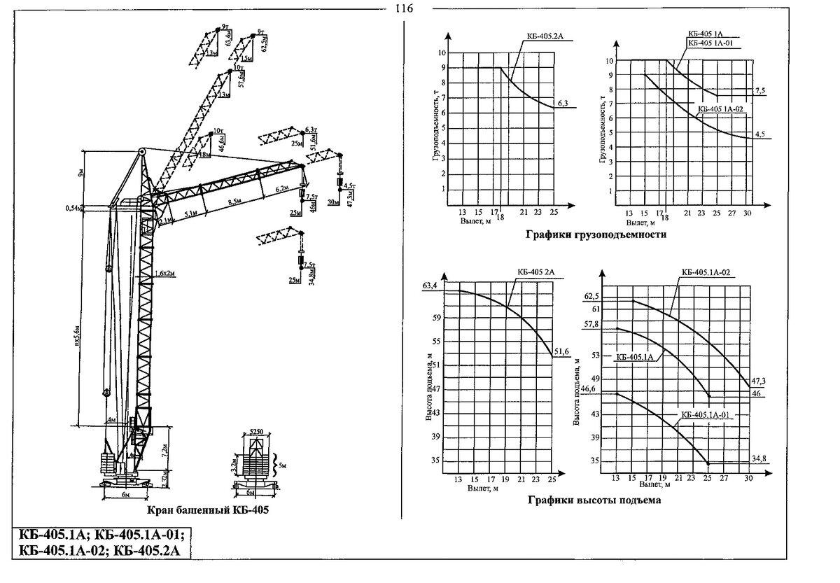 Верхне- или нижнеповоротный: выбор не очевиден?сравнение башенных кранов различных типов