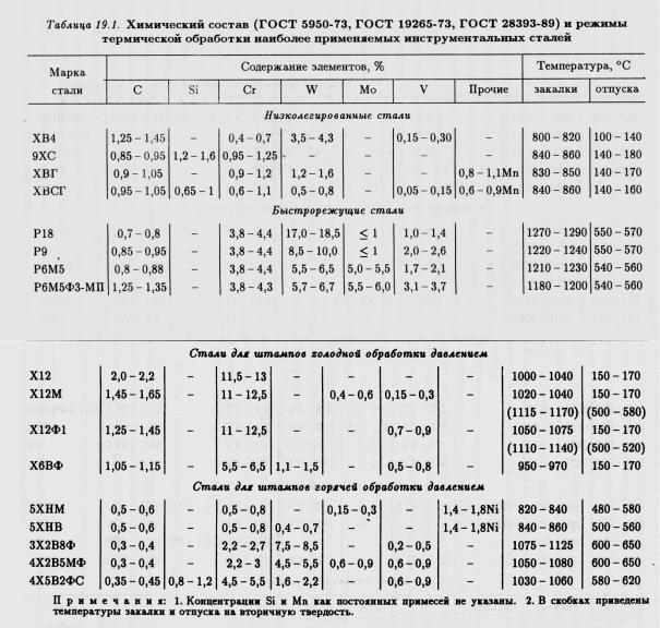 Особенности, характеристики и применение стали 9хс, преимущества сплава перед другими видами стали, основы термообработки