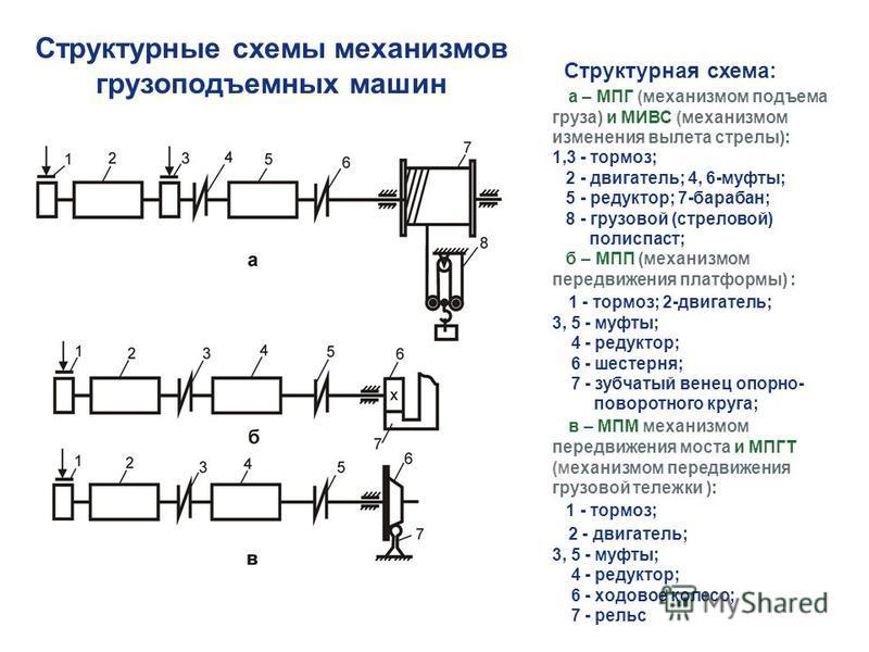 Кинематическая схема: назначение, элементы, гост - токарь