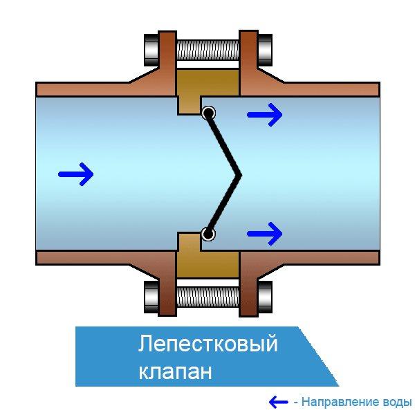 Обратный клапан для канализации: устройство, виды и принцип работы - гидканал