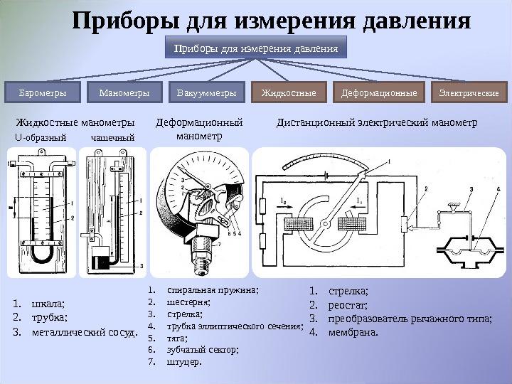 Выбор шкалы манометра. правила выбраковки манометра.