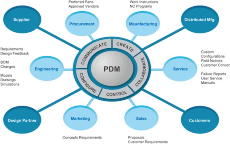 Система ips — современное средство создания электронных архивов, систем документооборота, pdm и plm