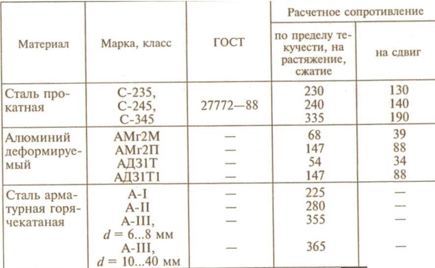 Как используется показатель предела текучести такого материала, как сталь