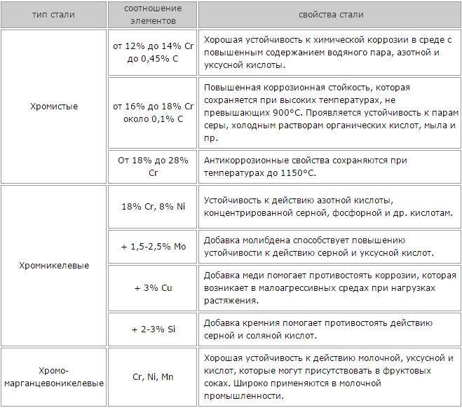 Пищевая нержавейка в москве - марки стали, цены и сортамент