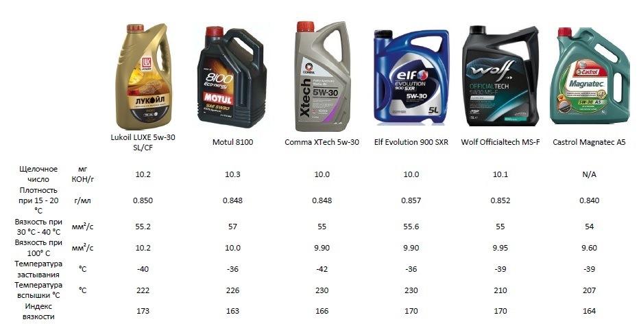 Всё о вязкости моторного масла: таблица температур и стандарты