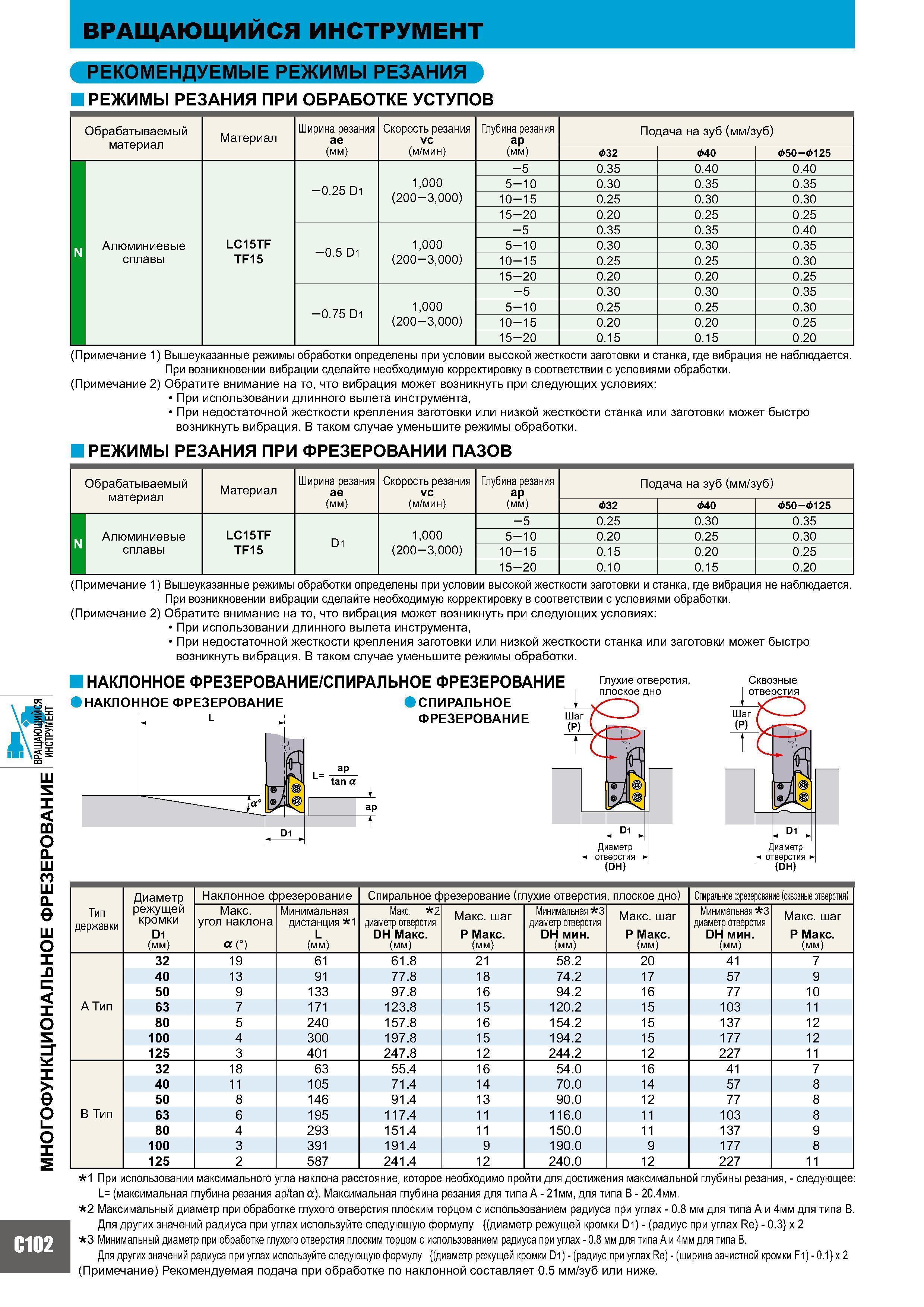 Режимы резания при фрезеровании: таблица, элементы, выбор режимов