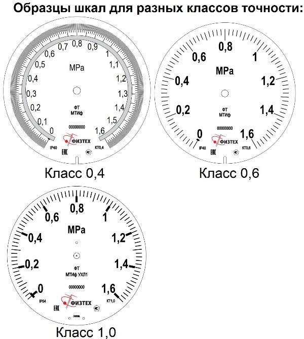 По какой шкале на манометре мерить давление в шинах