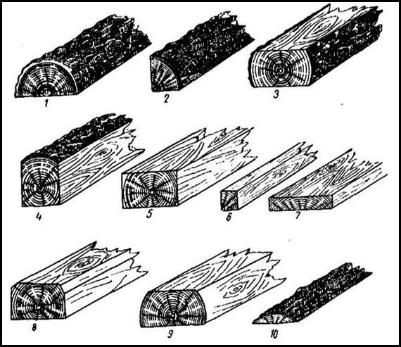 Лесоматериалы: что это такое? виды и сортамент, самые длинные пиломатериалы, варианты правильного распиливания и инструменты
