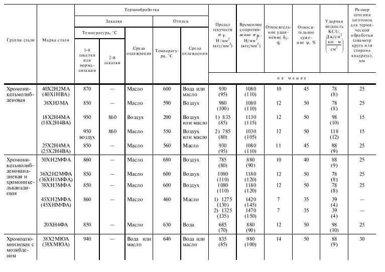 Сталь х12 - расшифровка, характеристики, химический состав