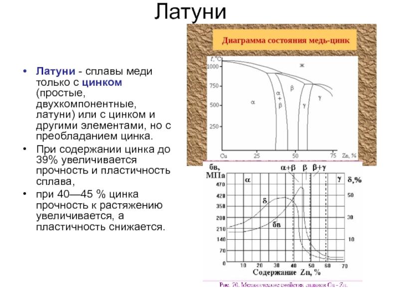 Свойства и характеристики металла медь