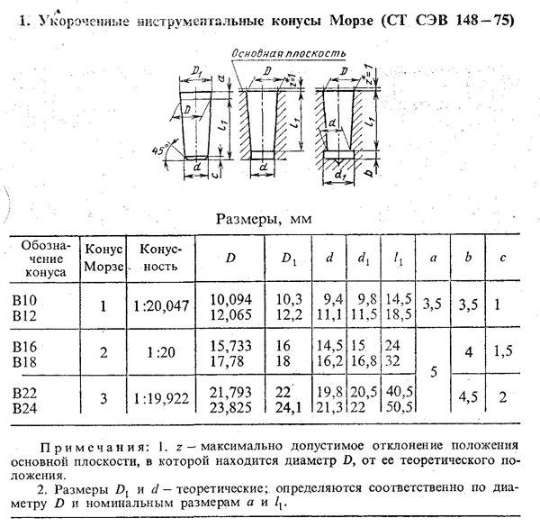 Конусы инструментальные. основные размеры