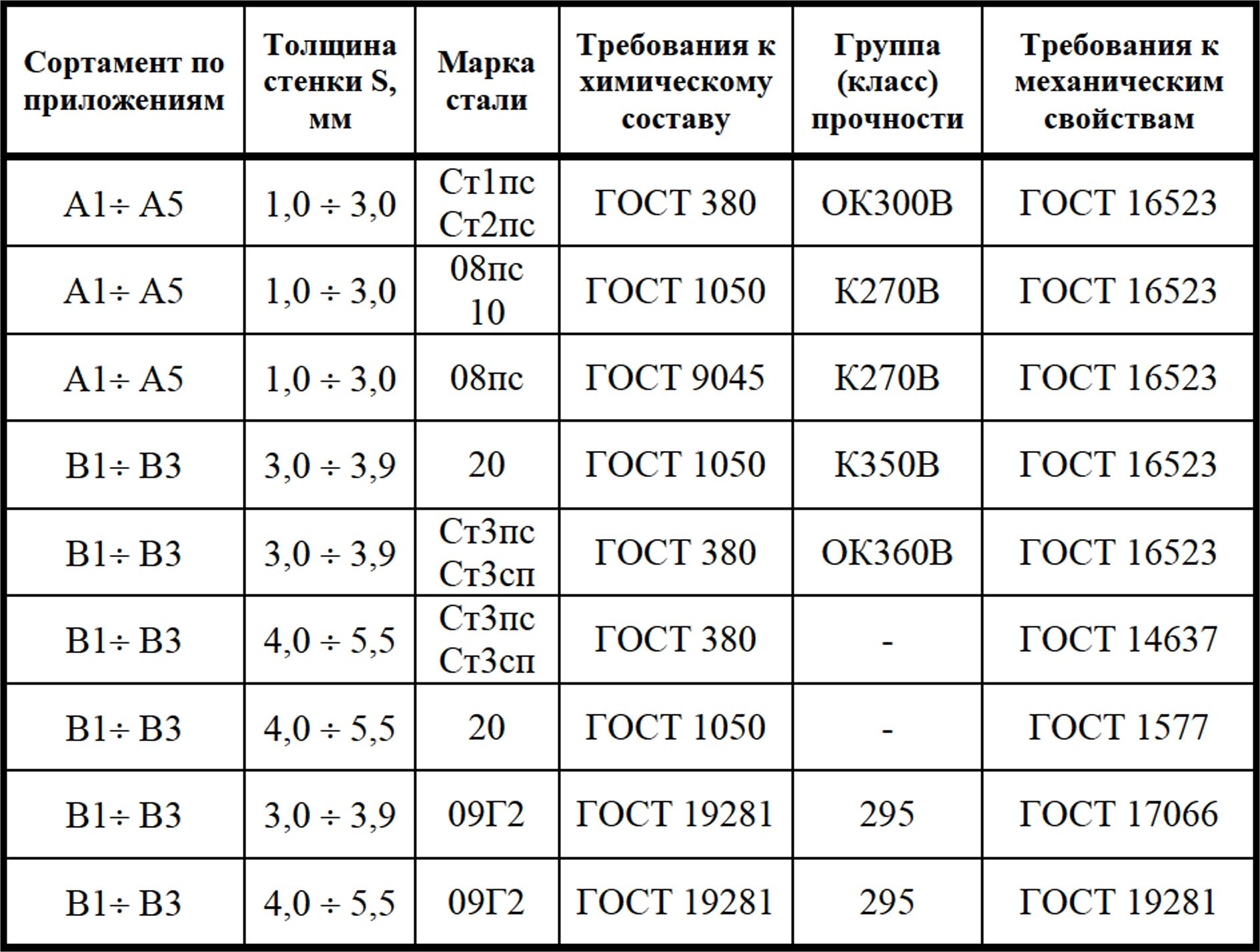 Сталь с345 - характеристика, аналоги
