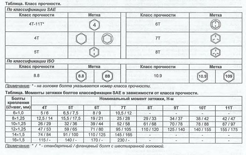 Класс прочности болтов по госту 7798-70, марка стали и документация