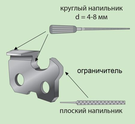 Какие есть приспособления для заточки цепей бензопил: особенности ручной заточки, использование станка