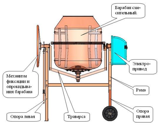 Как сделать бетономешалку: ручную и электрическую, простую и сложную