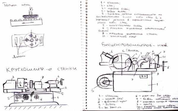 Виды и характеристики шлифовальных станков