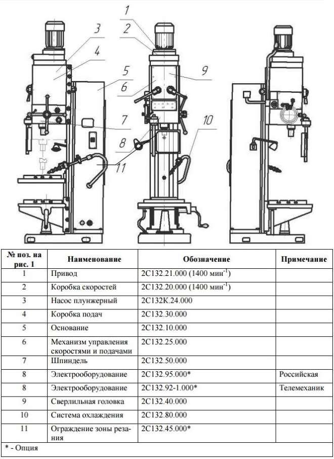 Описание возможностей вертикально-сверлильного станка 2н125