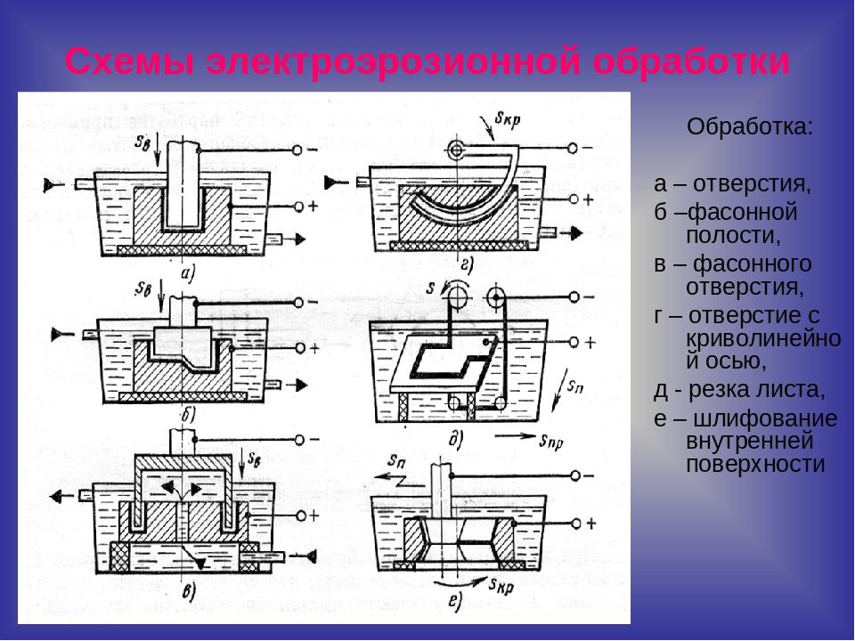 Электрохимическая размерная обработка. курсовая работа (т). другое. 2013-11-23