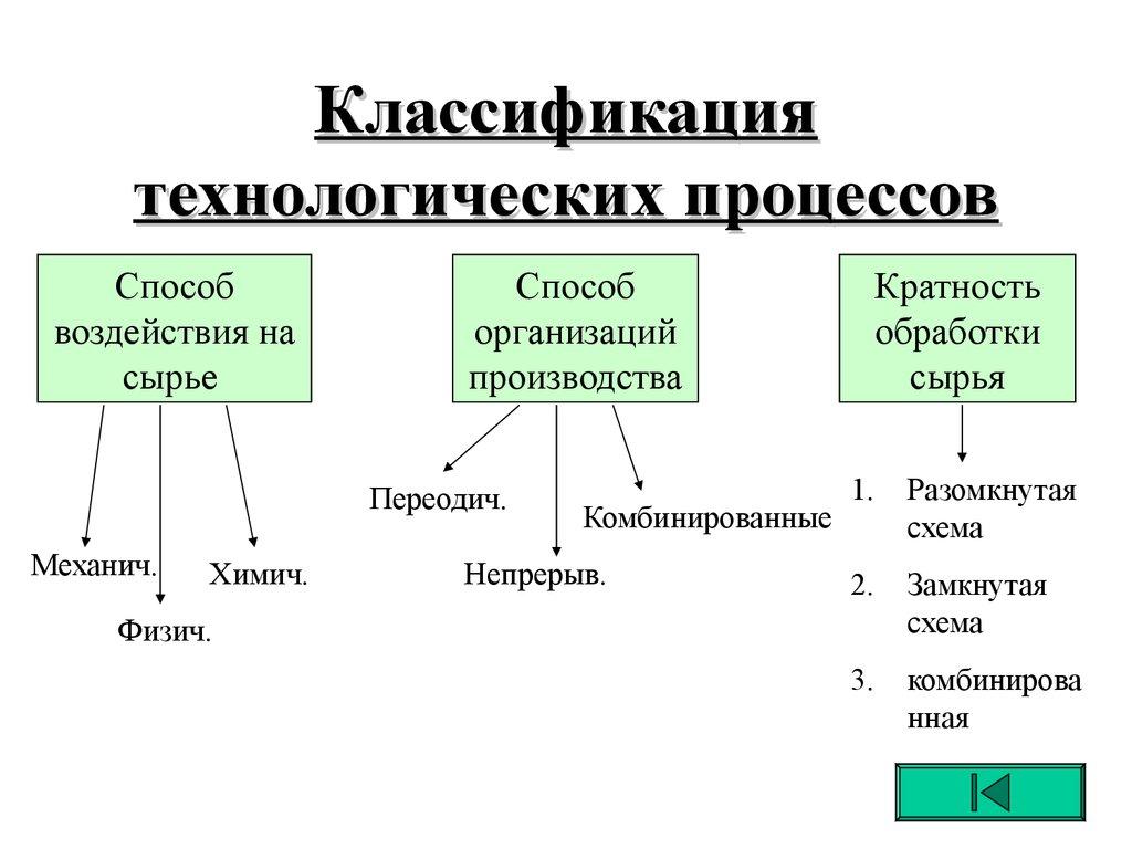 Термин: типовая технологическая операция   ао нпо «техкранэнерго» нижегородский филиал