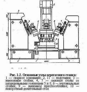 Агрегатный станок — википедия