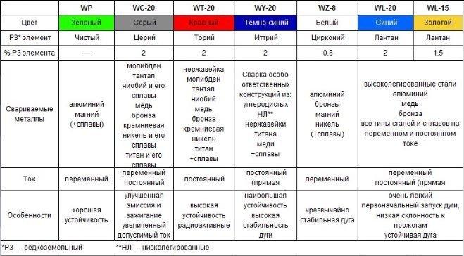 Вольфрамовый электрод: для чего используется, классификация, характеристики