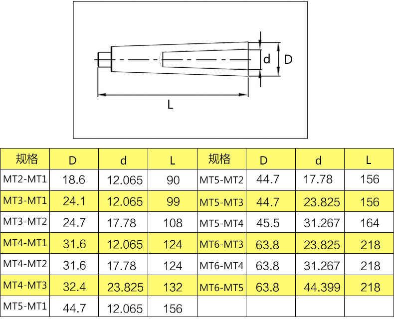 Гост 11182-71 развертки конические с цилиндрическим хвостовиком под конусы морзе. конструкция и размеры