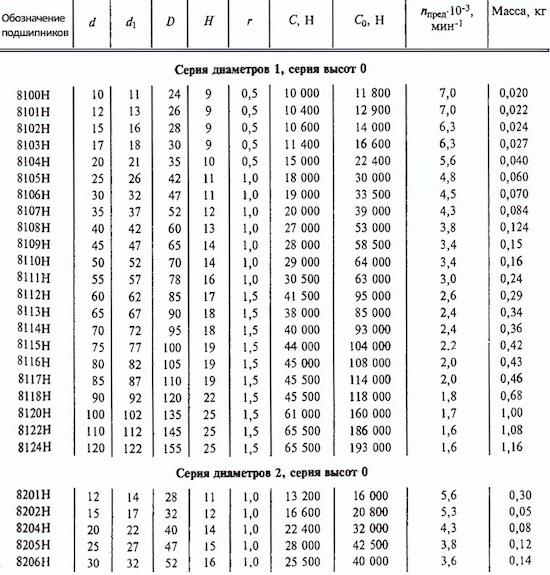 Подшипники: стандарты, размеры. стандартные размеры подшипников