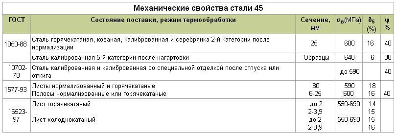 Сталь 45