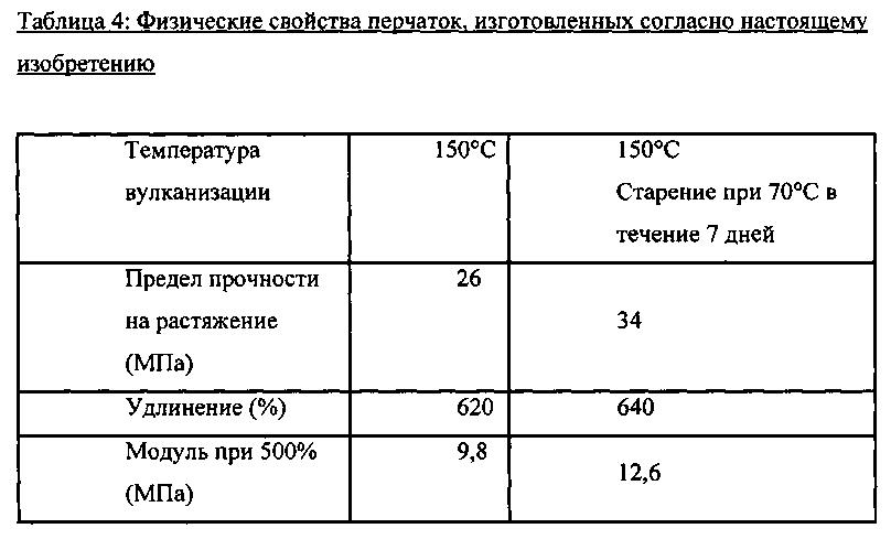 Вулканизация шин что это такое - moy-instrument.ru - обзор инструмента и техники