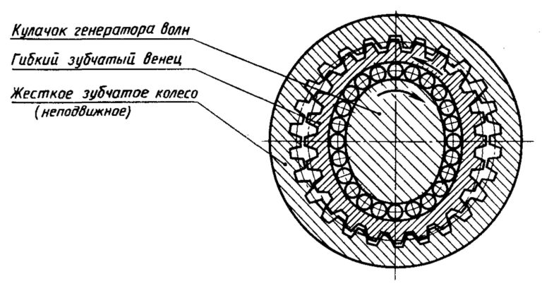 Волновой редуктор принцип работы - станки, сварка, металлообработка