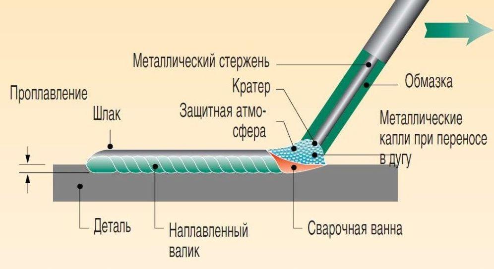 Почему прилипает электрод при сварке и как этого избежать
