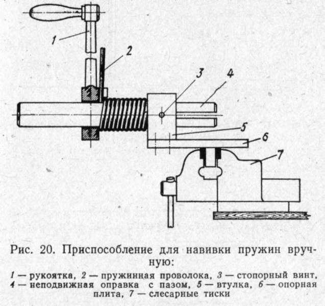 Навивка - пружина  - большая энциклопедия нефти и газа, статья, страница 1