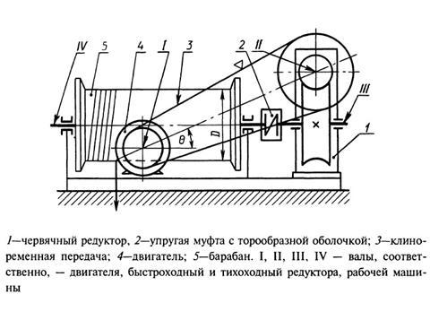 Лебедка: устройство, принцип работы, виды, выбор