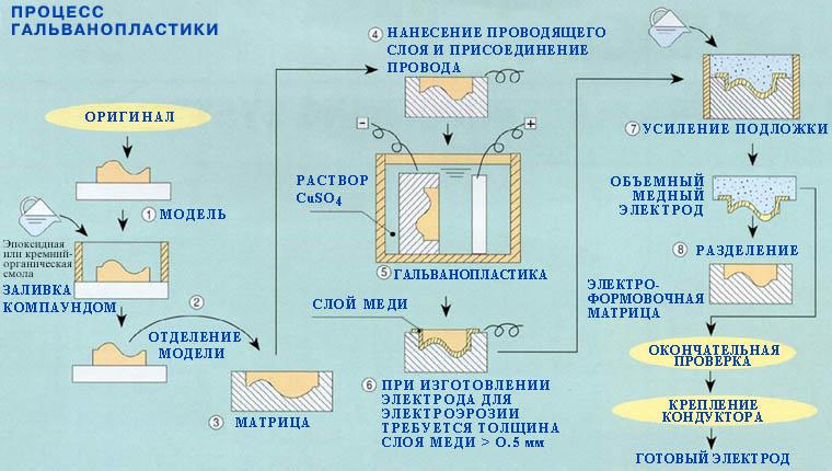 Меднение гальваникой и гальванопластика в домашних условиях