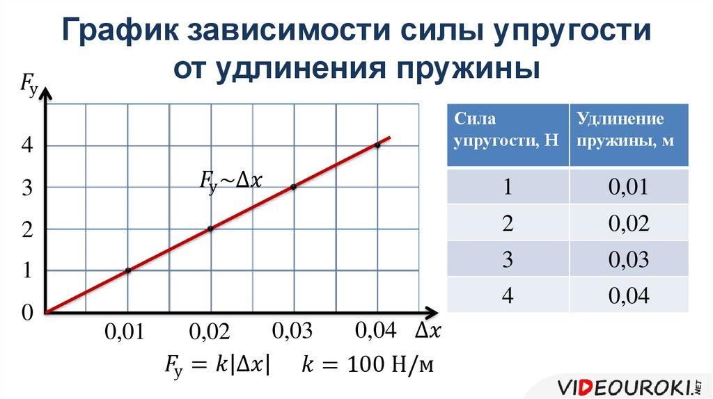 Формула коэффициента жесткости пружины через период