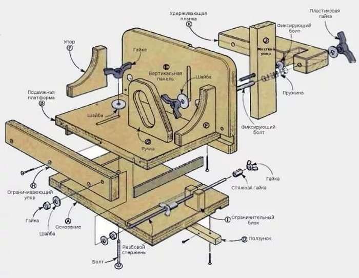 Приспособления для фрезера по дереву, сделанные своими руками: упоры, шаблоны, направляющие шины