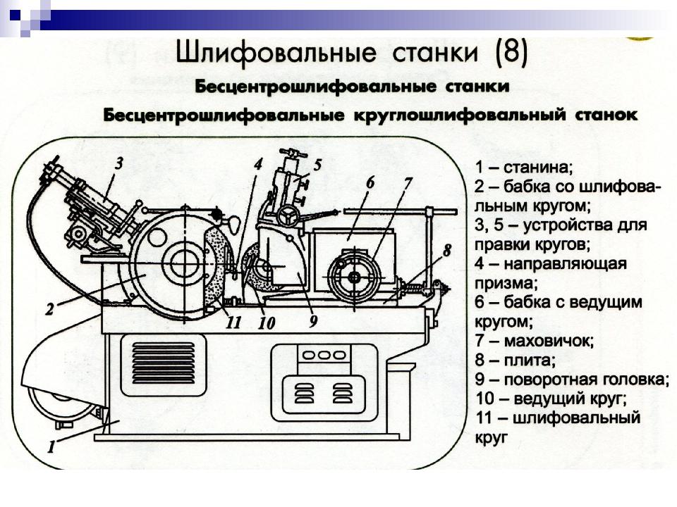 3а161 станок круглошлифовальный универсальный полуавтоматсхемы, описание, характеристики