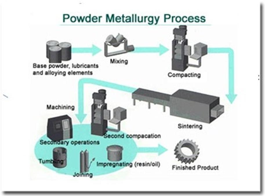 Порошковая металлургия — википедия