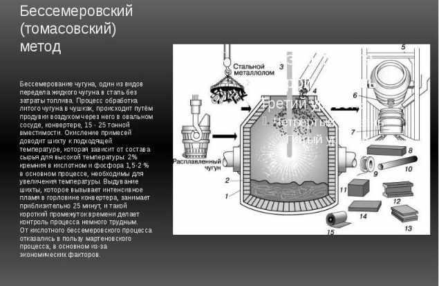 История бессемеровского способа получения стали. конвертер бессемера. - сталь, металлопрокат