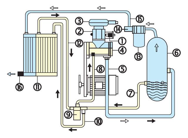 Воздушный компрессор. поршневые и винтовые компрессоры | статья на бизнес-портале elport.ru
