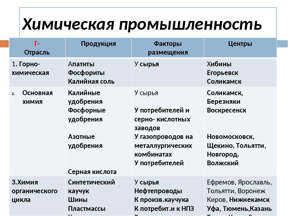 Факторы размещения химической промышленности – таблица