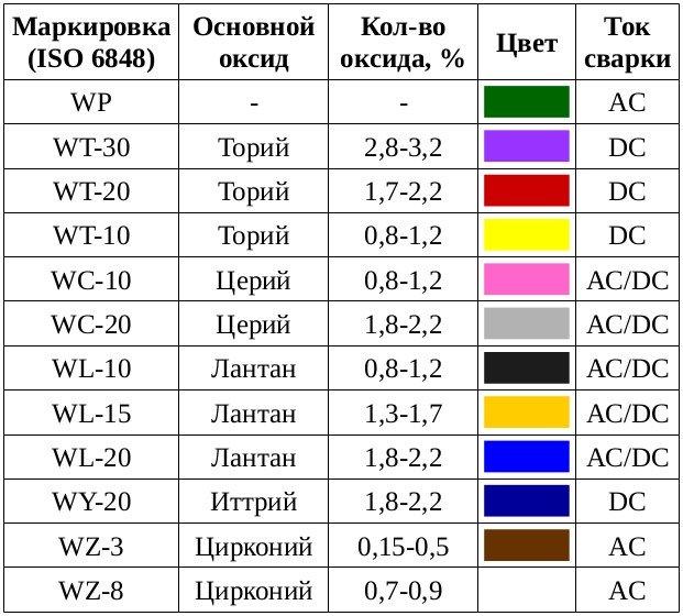 Сварка в инертных газах вольфрамовым электродом (tig)   сварка и сварщик