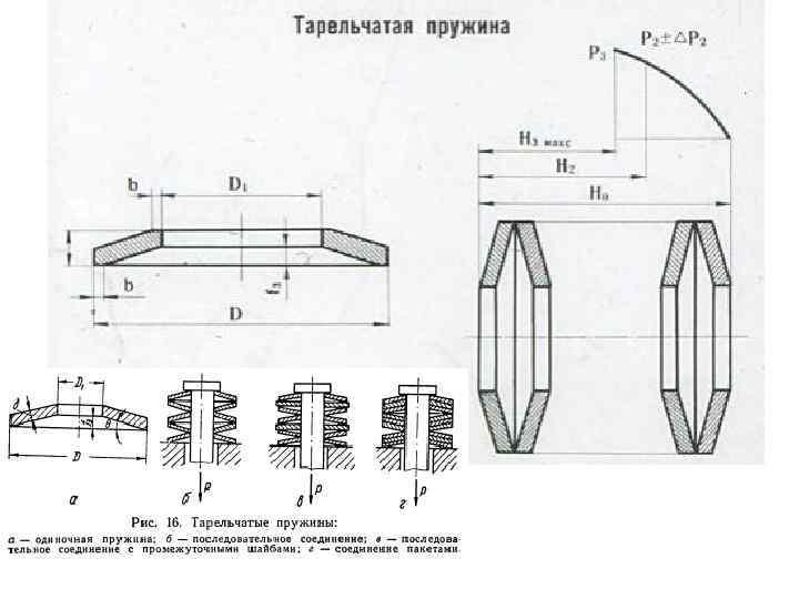 Пружины тарельчатые в москве - сравнить цены и купить