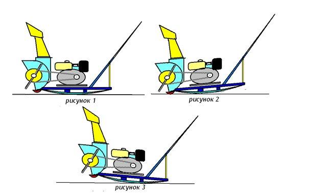 Как своими руками сделать шнековый снегоуборщика: самодельный шнек и чертежи