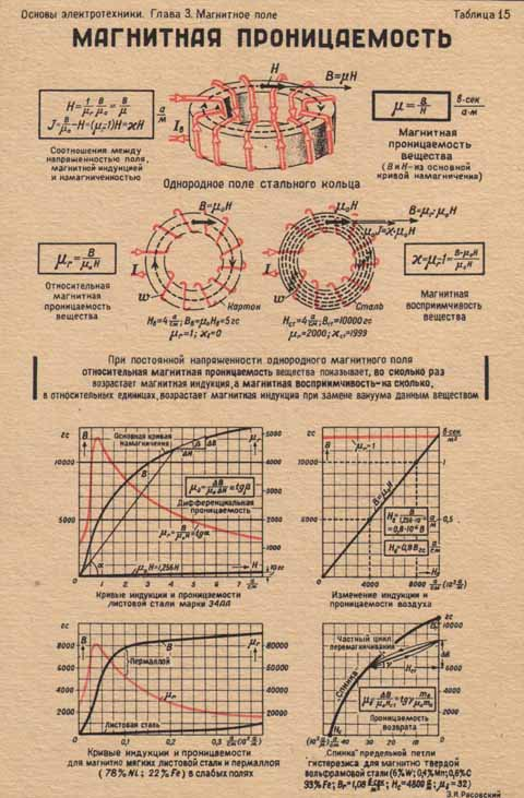 Состав - пермаллой  - большая энциклопедия нефти и газа, статья, страница 1