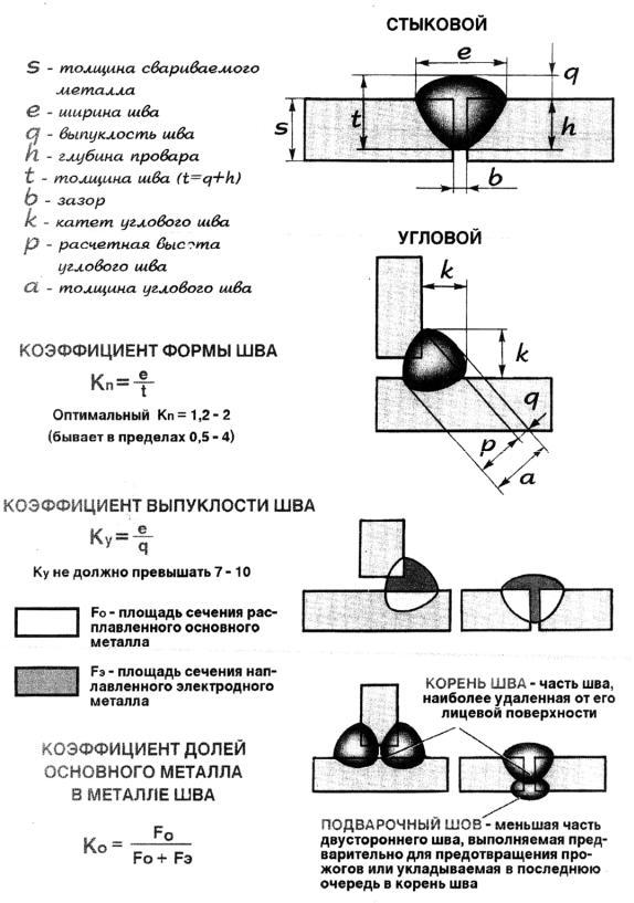 Универсальный шаблон сварщика ушс-3 — гарантия качественных швов. как пользоваться и осуществлять поверку
