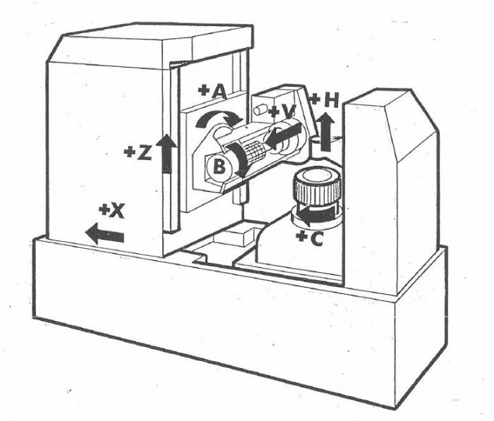 Классификация и система обозначения металлорежущих станков