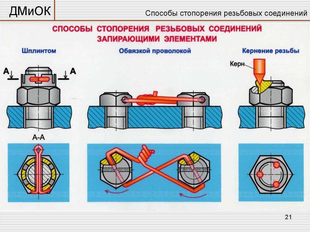 Резьбовое соединение — википедия. что такое резьбовое соединение