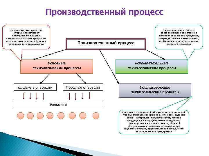 3.1.  технологический процесс и его элементы.